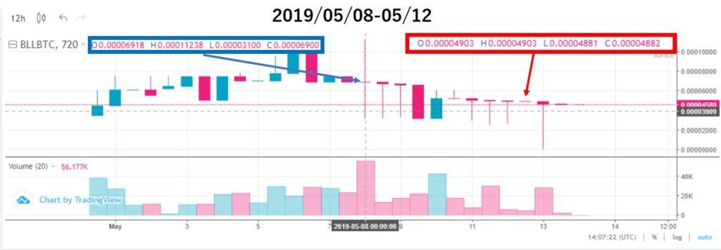 ベルコインチャート価格分析(2019/05/08-05/12)上場2週目
