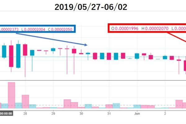 ベルコインチャート価格分析(2019/05/27-06/02)上場5週目