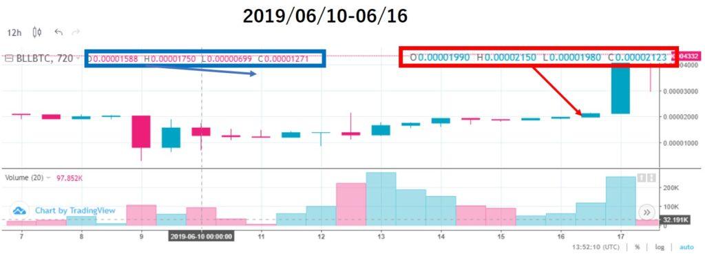 ベルコインチャート価格分析(2019/06/10-06/16)上場7週目