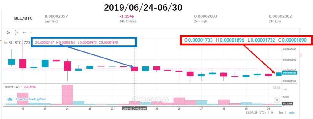 ベルコインチャート価格分析(2019/06/24-06/30)上場9週目