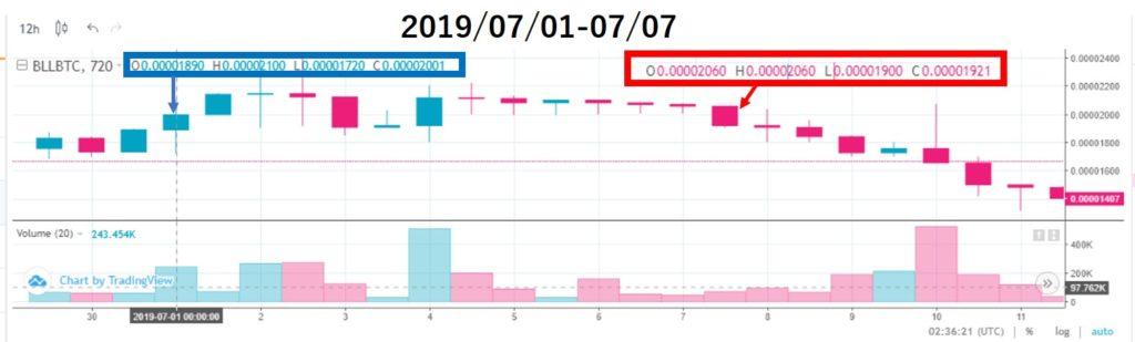 ベルコインチャート価格分析(2019/07/01-07/07)上場10週目