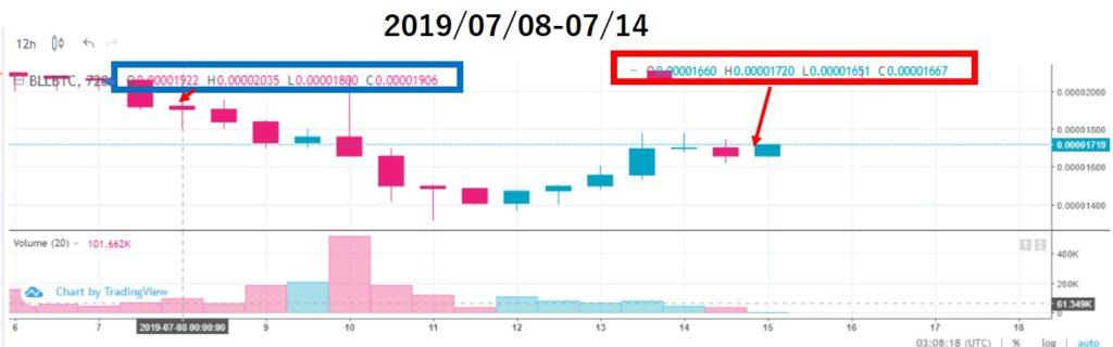 ベルコインチャート価格分析(2019/07/08-07/14)上場11週目