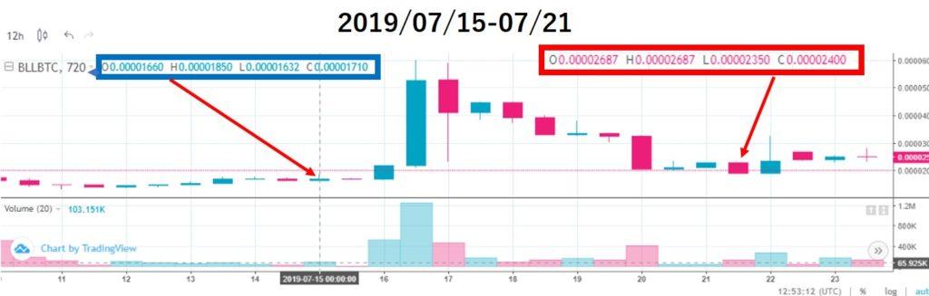 ベルコインチャート価格分析(2019/07/14-07/21)上場12週目