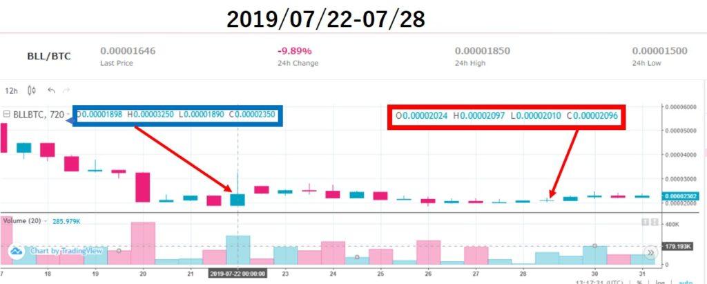 ベルコインチャート価格分析(2019/07/22-07/28)上場13週目
