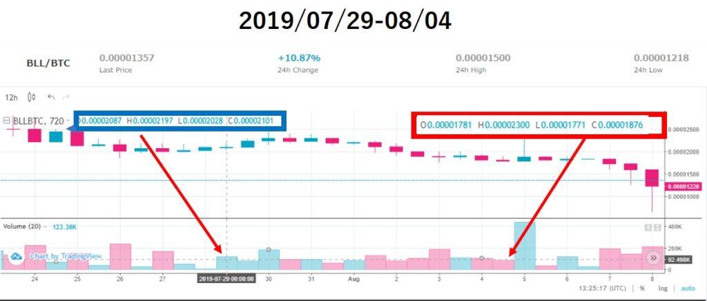ベルコインチャート価格分析(2019/07/29-08/04)上場14週目