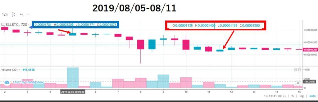 ベルコインチャート価格分析(2019/08/05-08/11)上場15週目