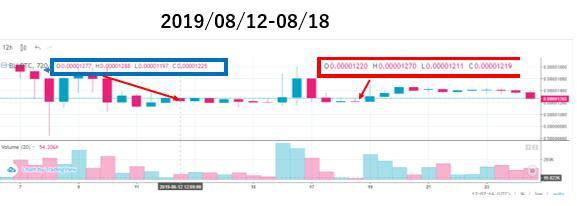 ベルコインチャート価格分析(2019/08/12-08/18)上場16週目
