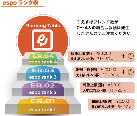 espo(エスポ)の報酬体系